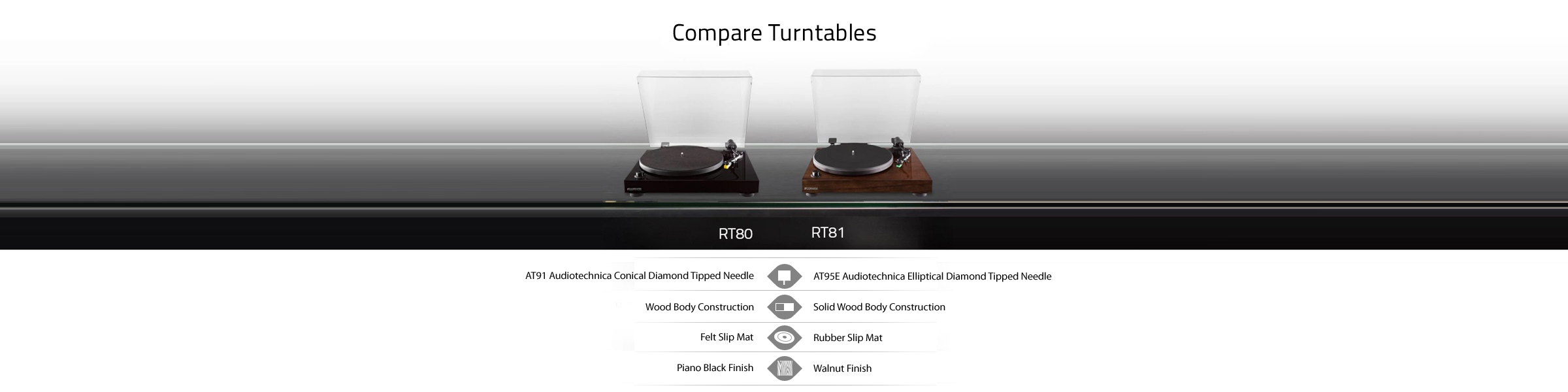 Rt80 Rt81 Compare