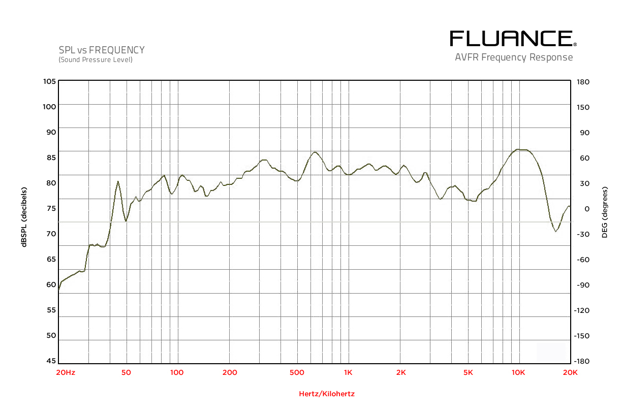 AVFR Frequency Graph
