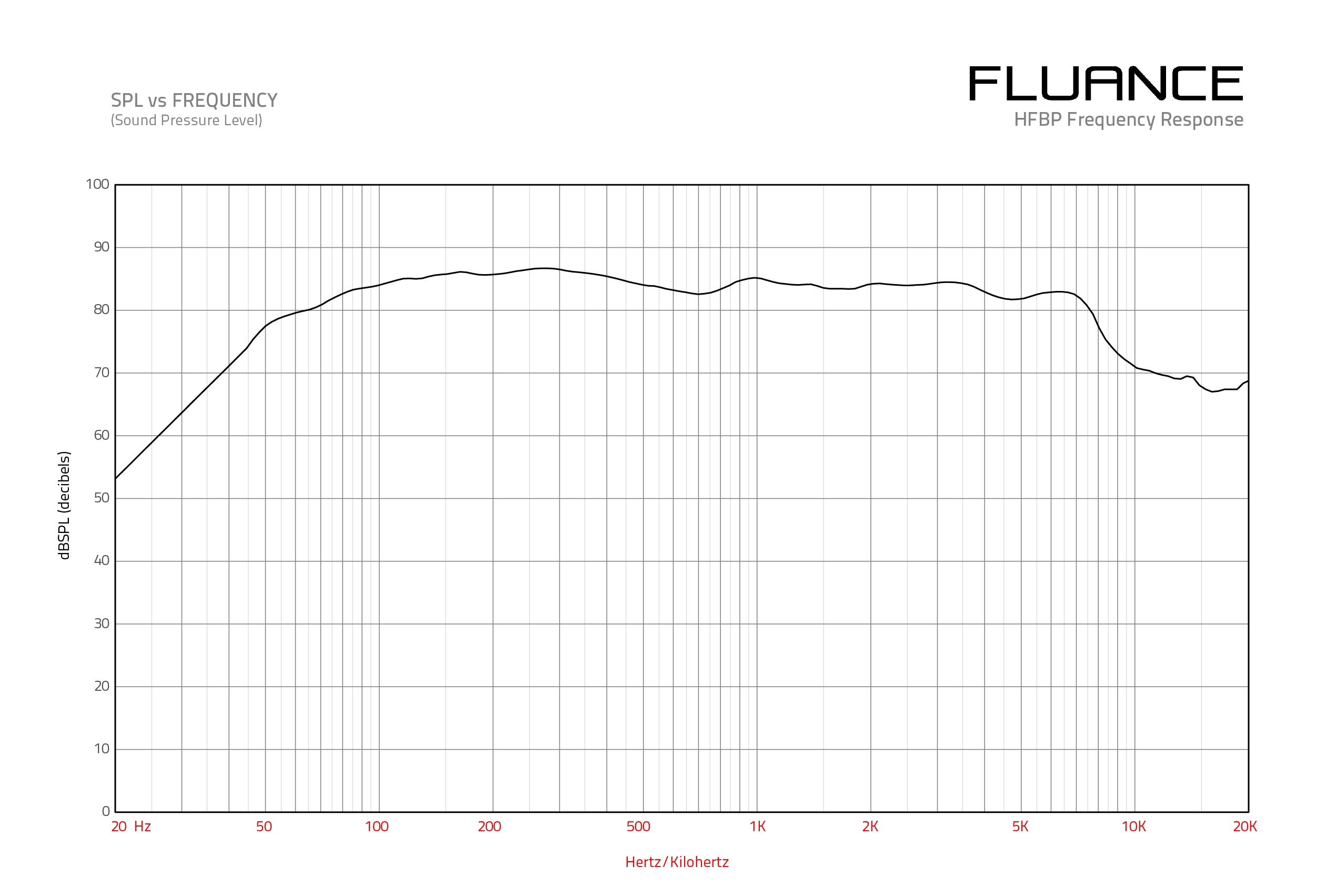 HFBPW Frequency Response Graph