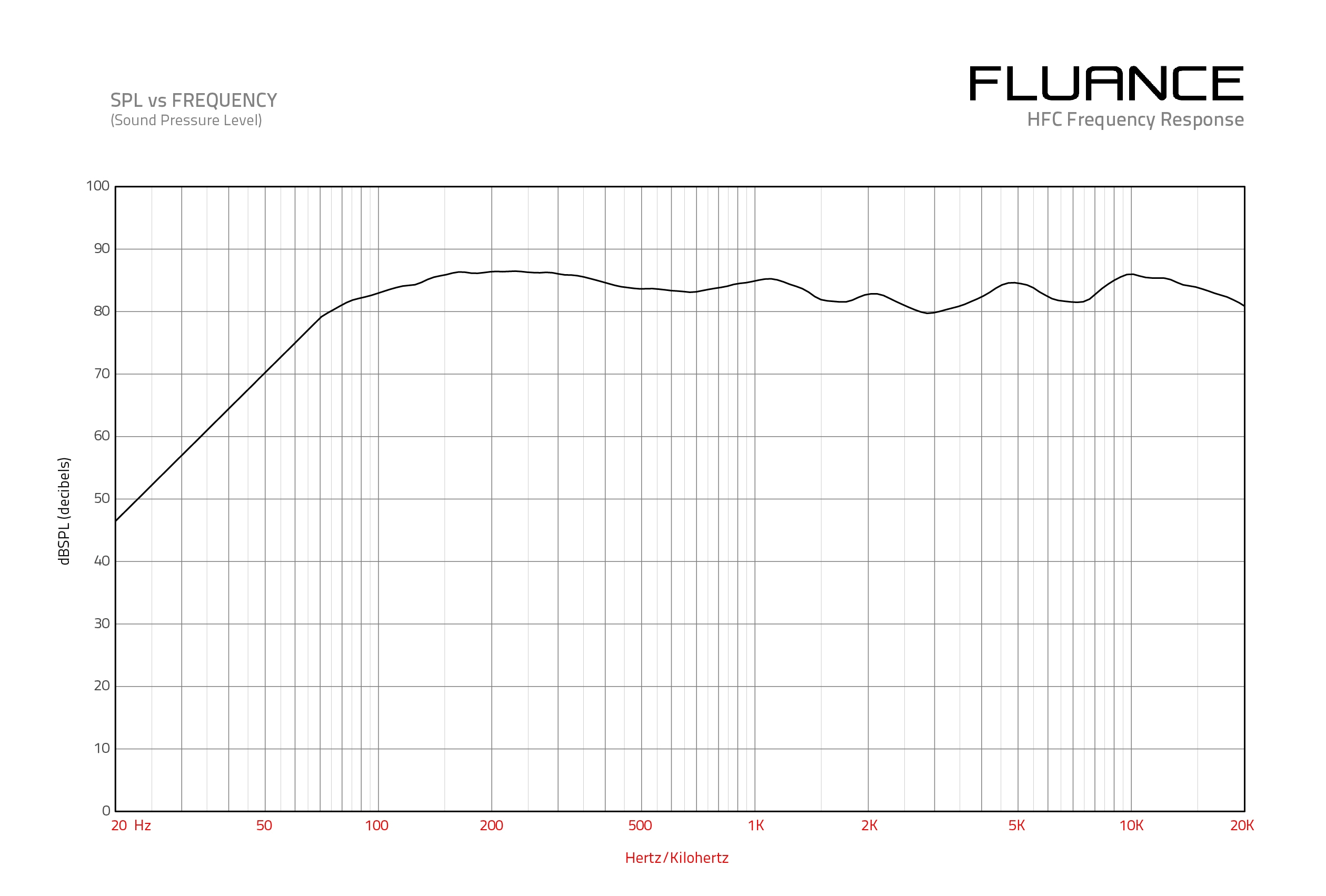 HFC Frequency Graph
