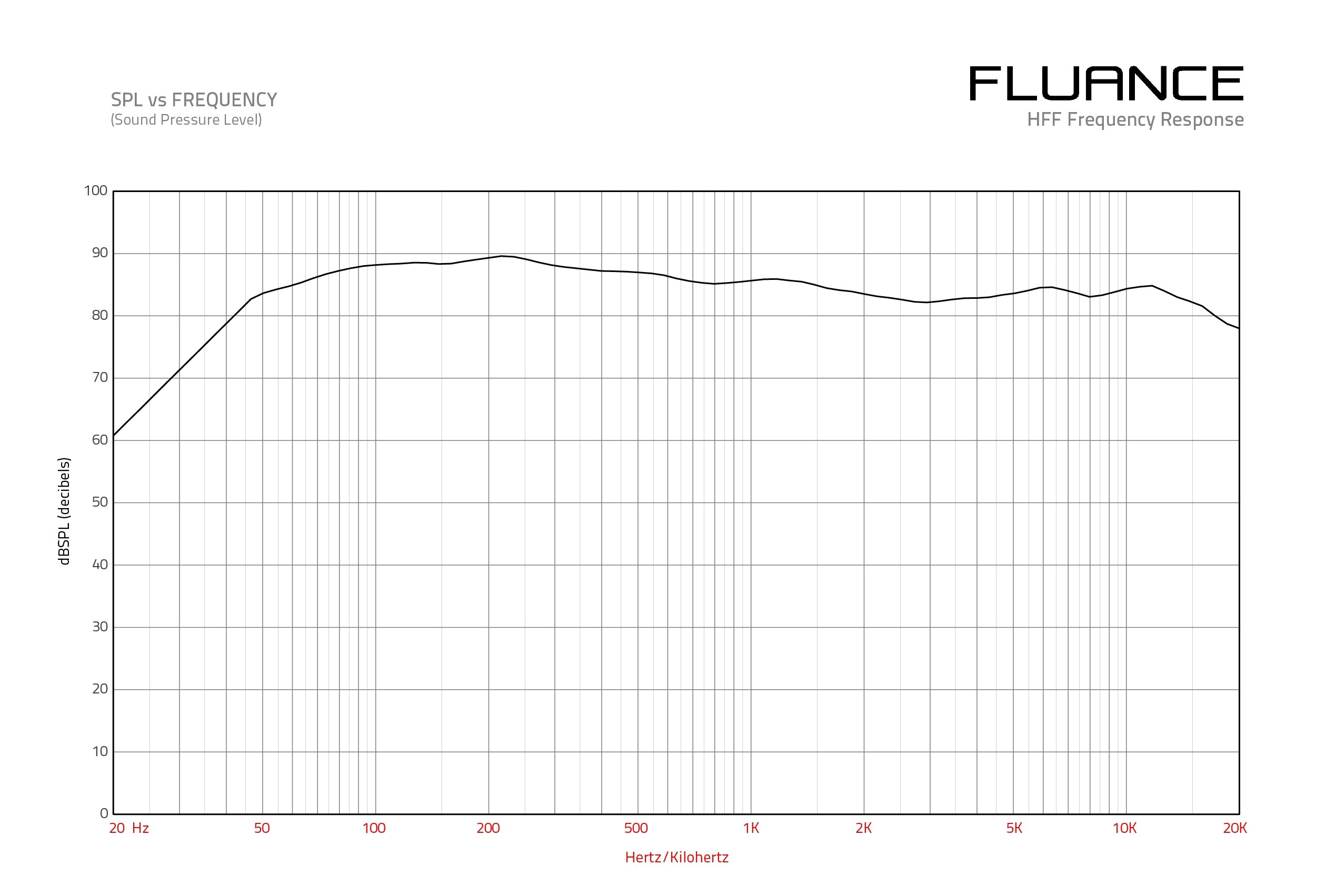 HFFW Frequency Response Graph