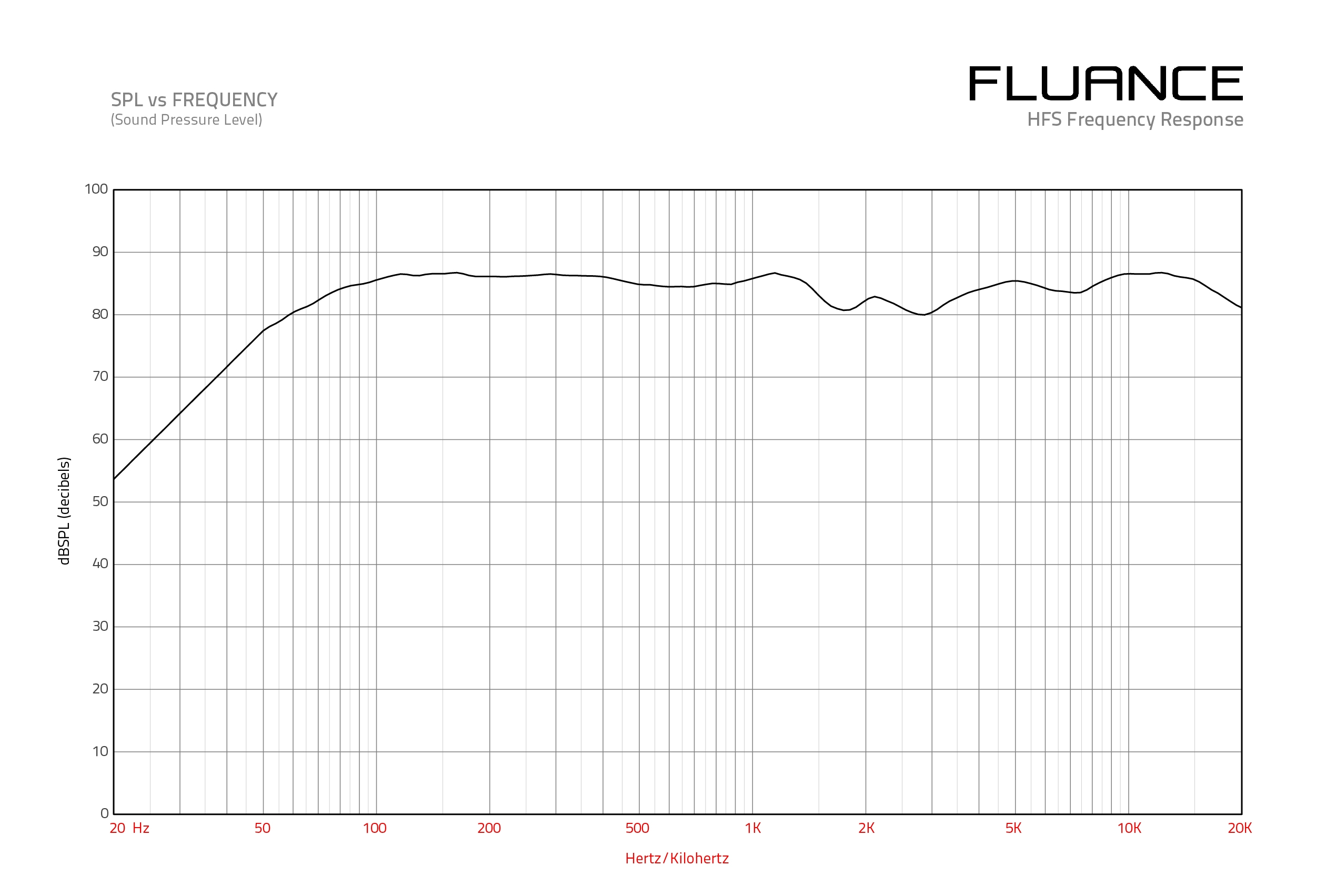HFSW Frequency Response Graph