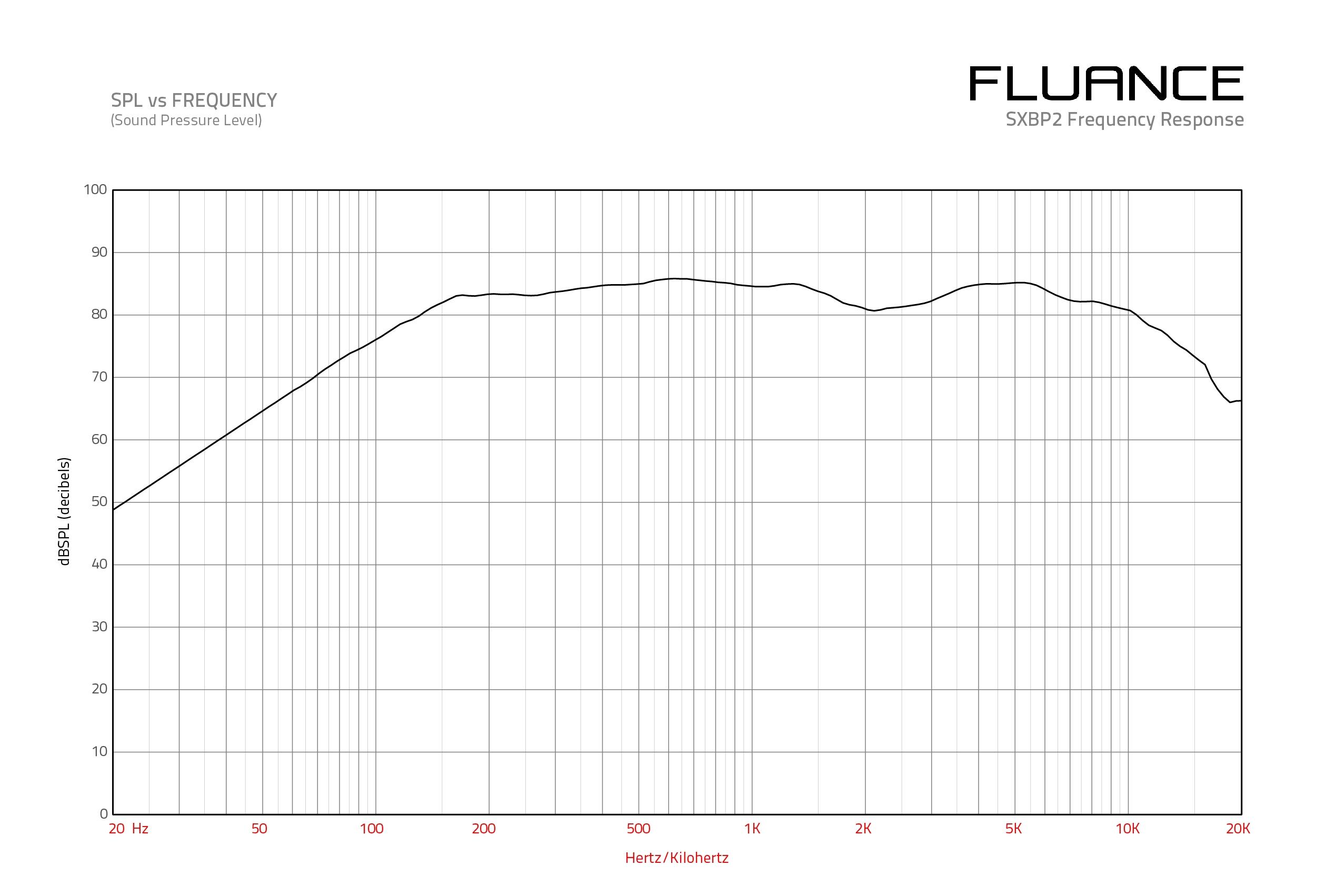 SXBP2W Frequency Response Graph
