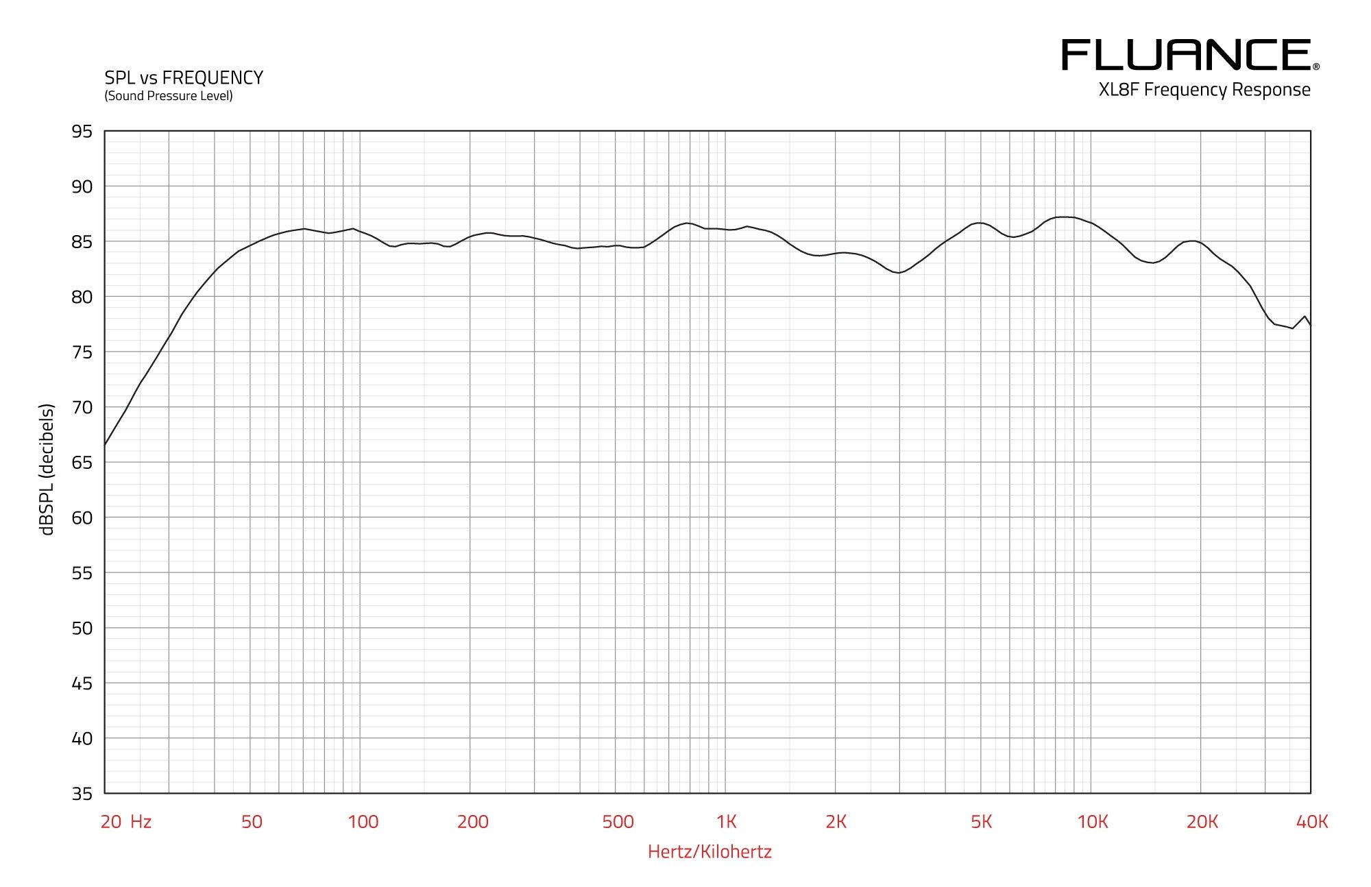 XL8F Frequency Response Graph