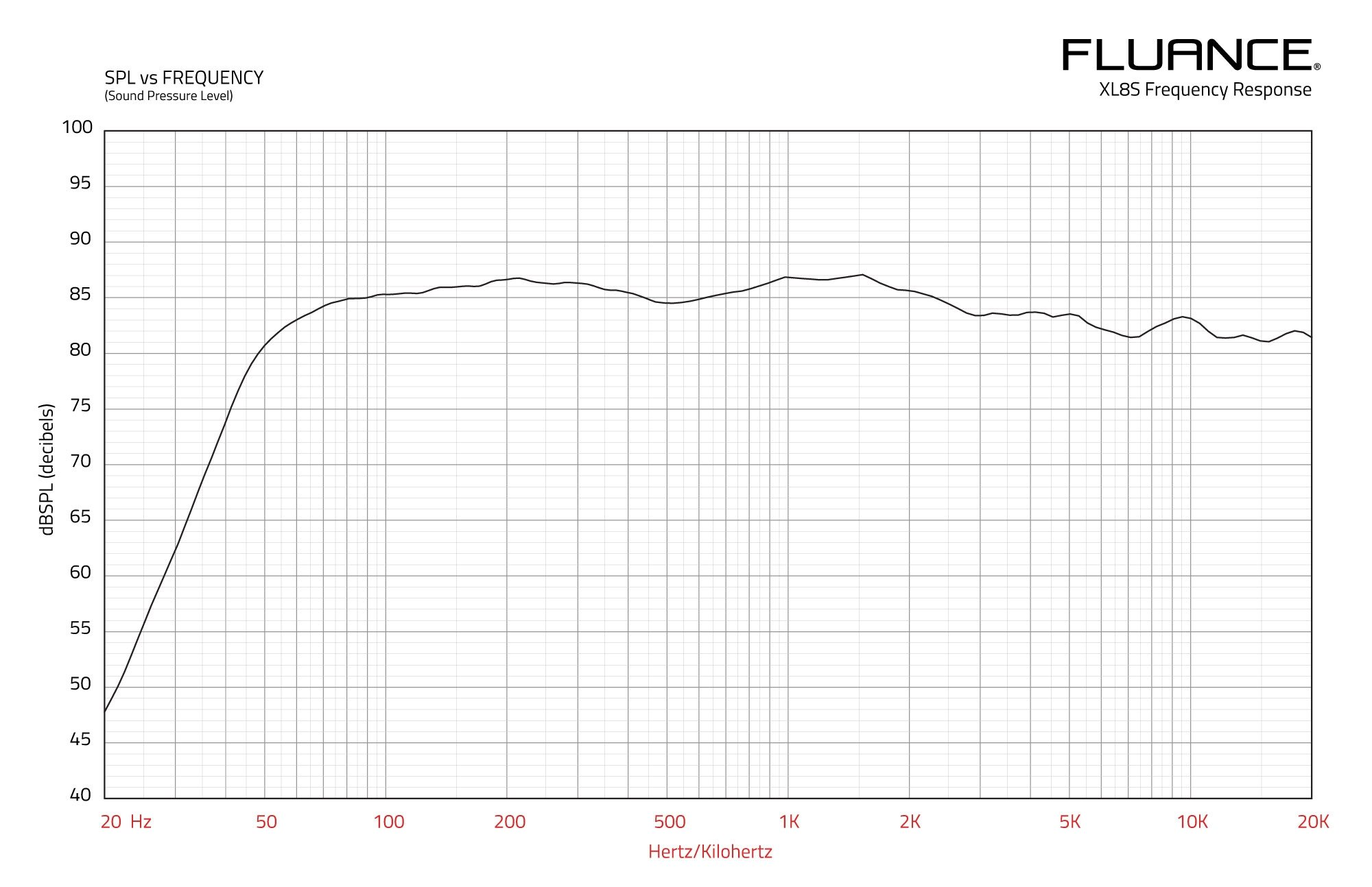 XL8S Frequency Response Graph